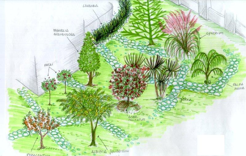 Descrizione for Progettare giardini online